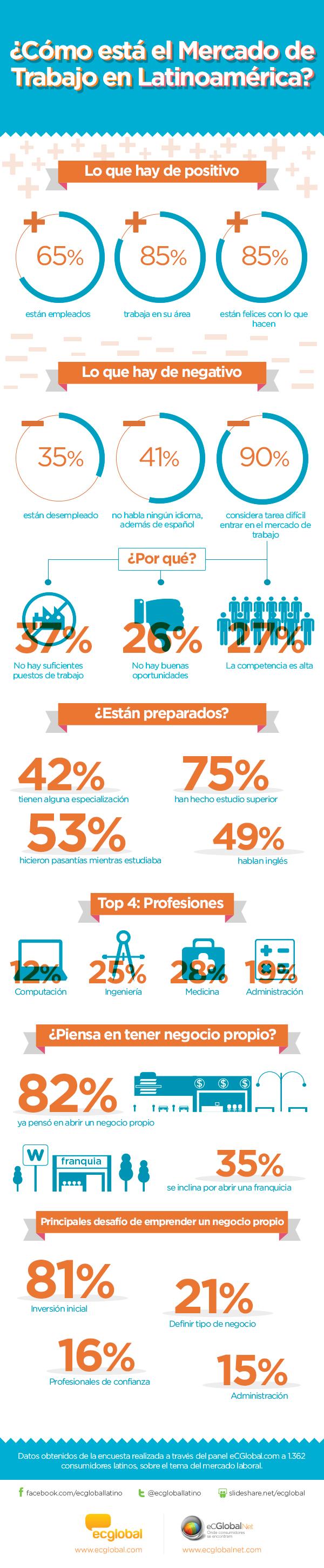 mercado de trabajo latinoamerica
