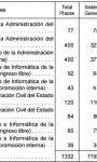 Se convocan 1.332 plazas para trabajar en la Administración General del Estado